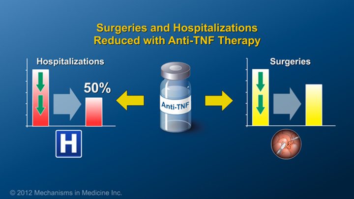IBD Patients on Anti-TNF Therapy