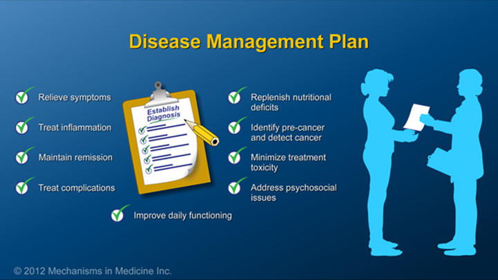Disease Management Plan of IBD