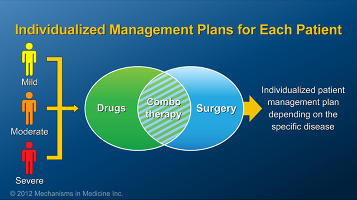 Management Plans of IBD