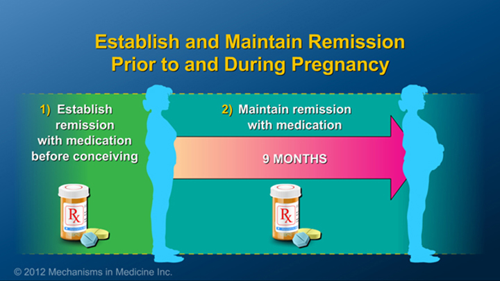 Remission in Pregnancy and IBD