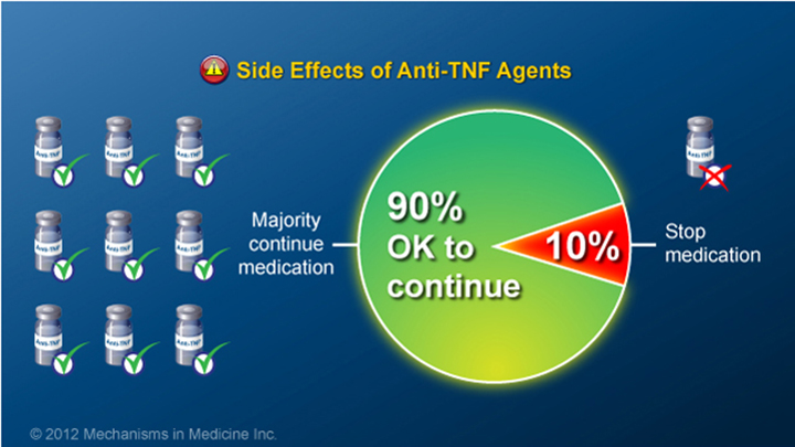Anti-TNF Side Effects and IBD