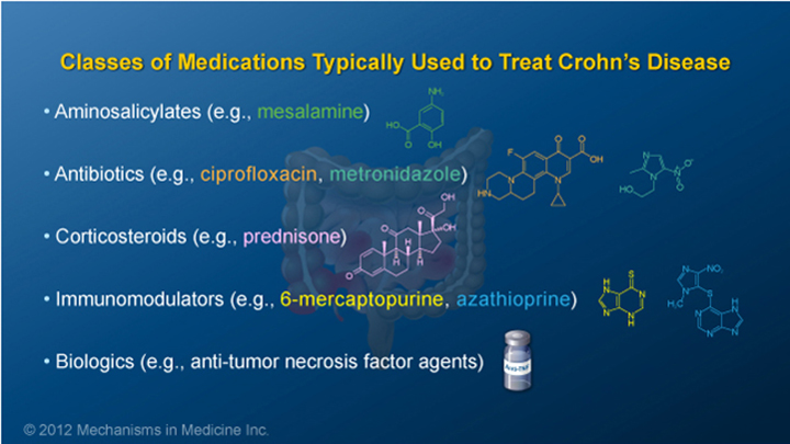 IBD Classes of Medication