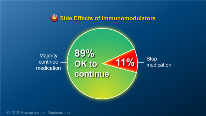 IBD Side Effects of Immunomodulators