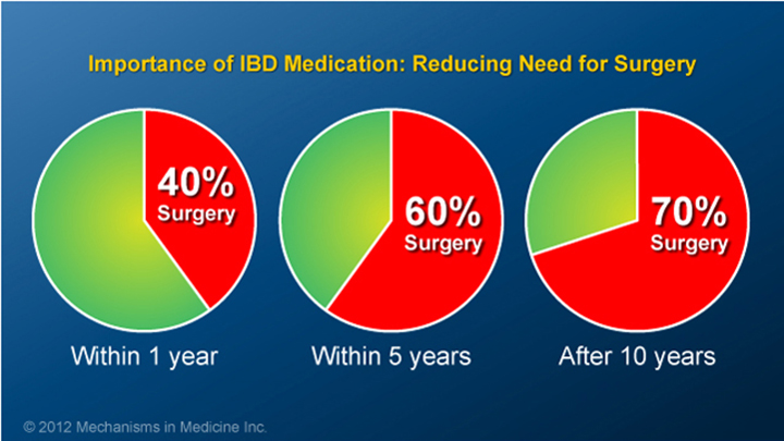 Importance of IBD Medication
